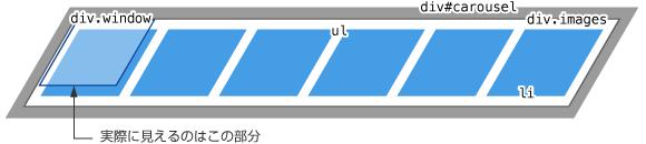 カルーセルの説明図04
